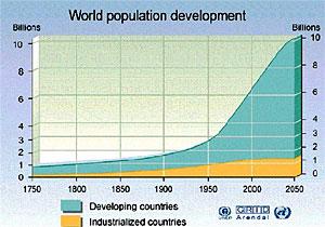 Grafiek wereldbevolking